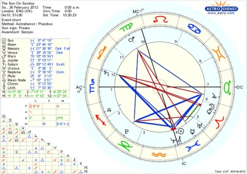 "Birth chart for ""The Sun On Sunday"""