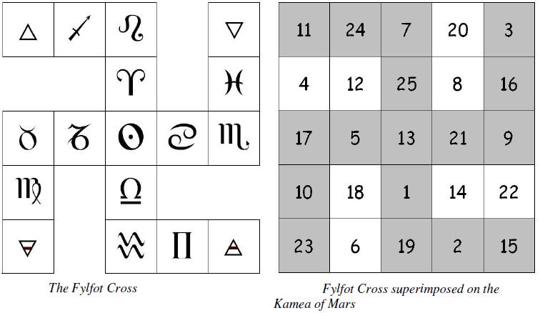 Triskaidekaphilia sol ascendans the website of alex sumner for Chiffre 13 signification