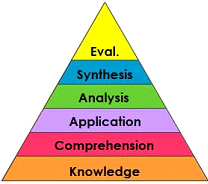 Bloom's Taxonomy (original version)