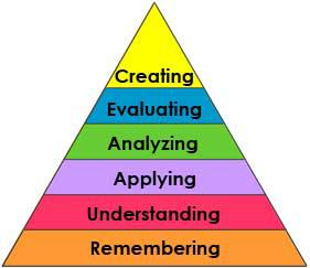 Bloom's Taxonomy of Learning (pyramid)