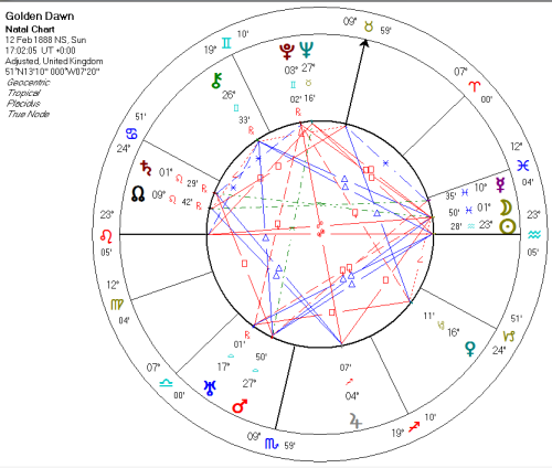 Rectified birth chart for the Golden Dawn, based on the MC being 10º Taurus and the warrant being signed at Westcott's house.